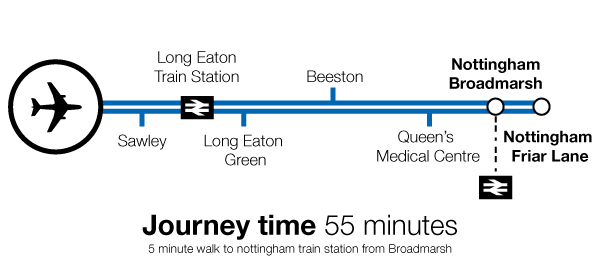 Nottingham Route