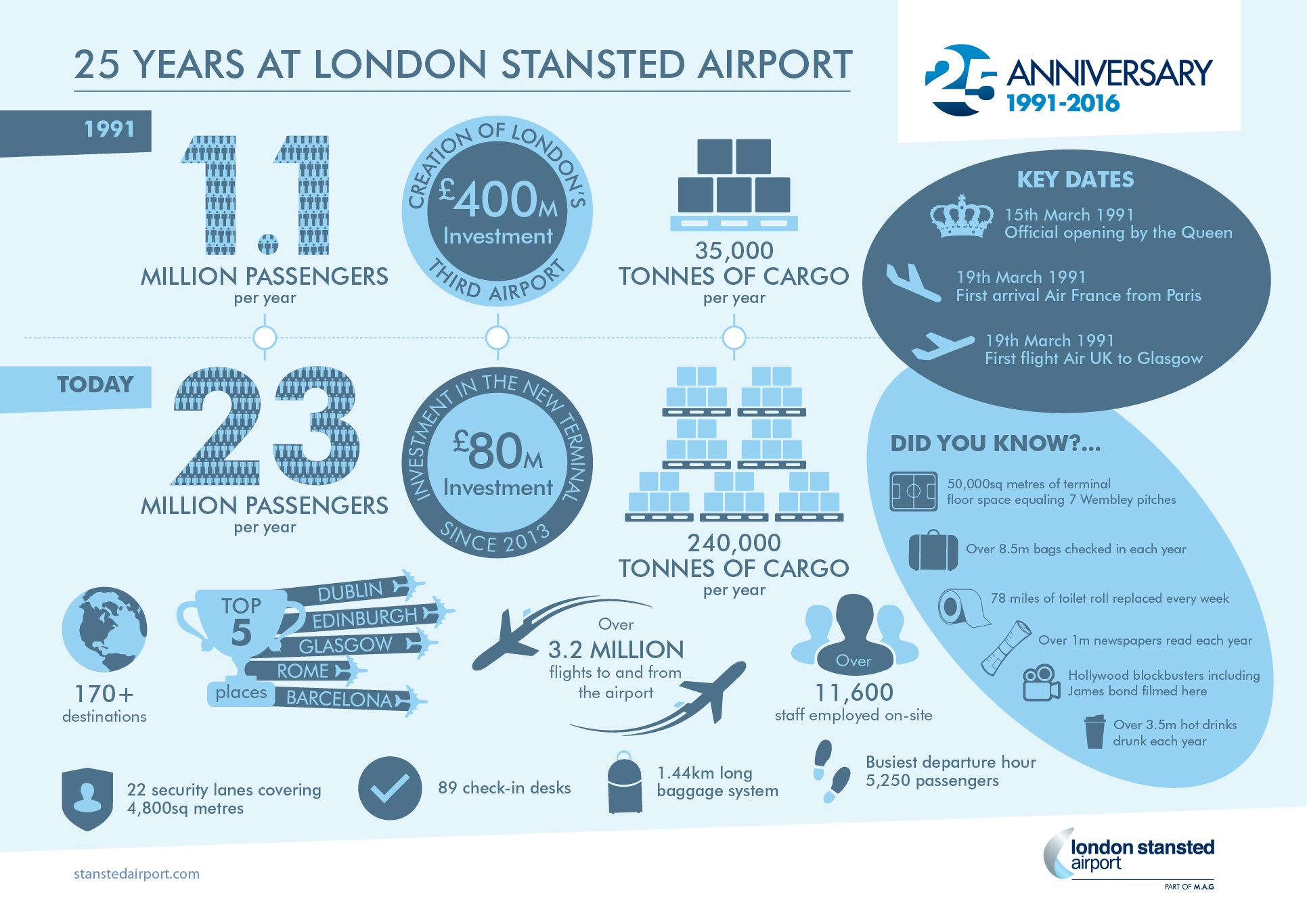Stansted 25 Facts